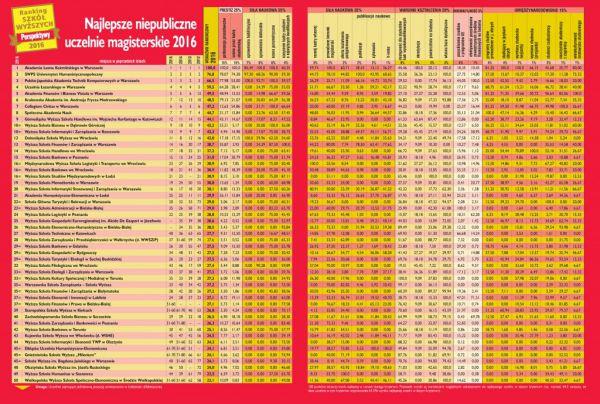 Cập nhật bảng xếp hạng top trường đại học uy tín nhất tại Ba Lan