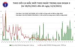 Thêm 3 ca Covid-19, Việt Nam có 2.696 bệnh nhân