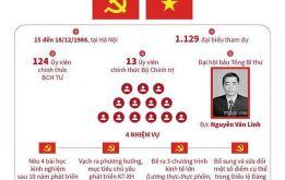 Đại hội Đảng lần VI: Quyết tâm đổi mới